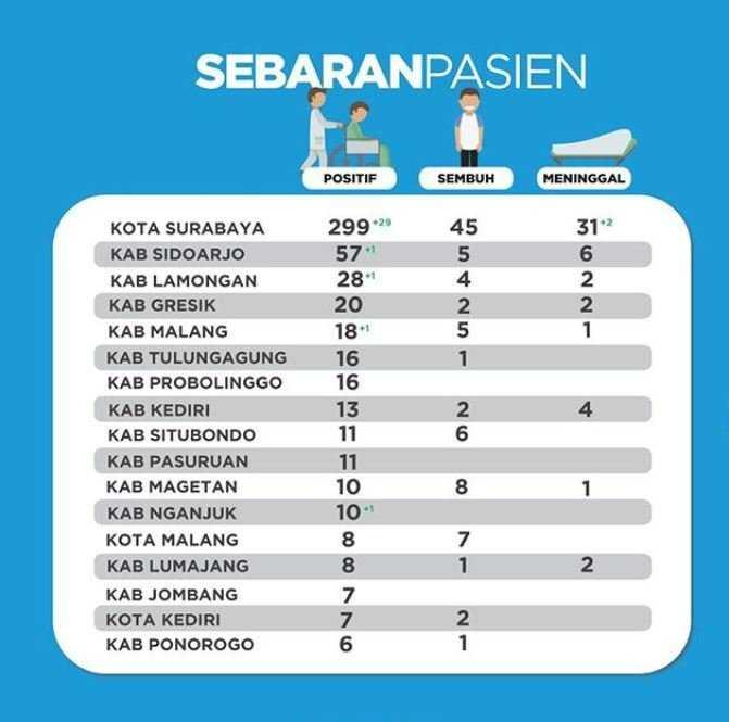 Data sebaran pasien covid-19 di Jawa Timur